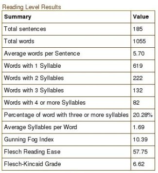 Grade 6.62 Flesch-Kincaid reading level, plus other stats