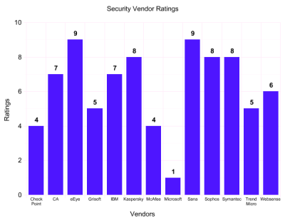 Security Vendor Ratings Graph